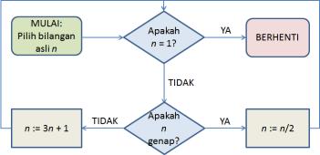 diagram-alir 3n+1