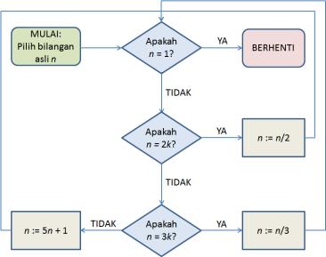 diagram-alir 5n+1