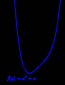 undulation-point