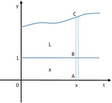 Teorema Dasar Kalkulus I