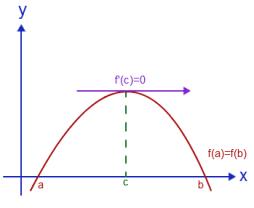 teorema_rolle
