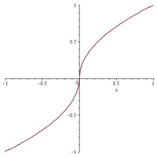 fungsi akar x ganjil