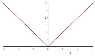 grafik fungsi nilai mutlak