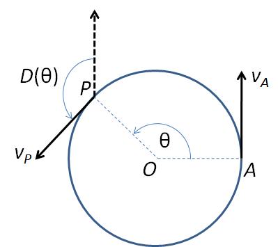 sudut deviasi lingkaran
