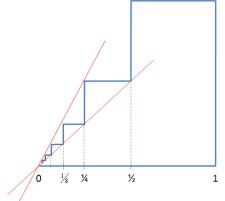 garis singgung pada segi tak terhingga