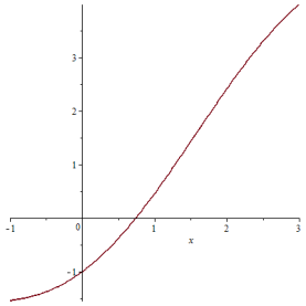 grafik x-cos x